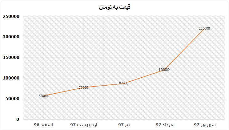 قیمت قهوه گلد